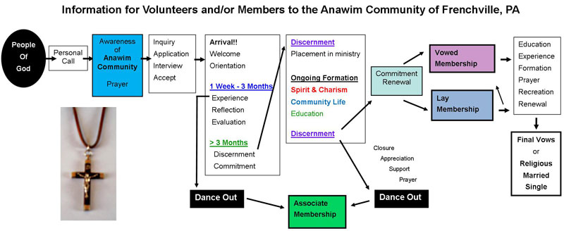 Anawim Community Steps to Membership